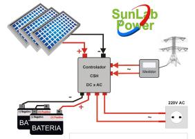 0dc431b2efd Os Geradores a Energia Solar GRID - TIE da Sunlab Power® são aplicações  inovadoras para a geração híbrida através da luz solar e a energia de uma  segunda ...